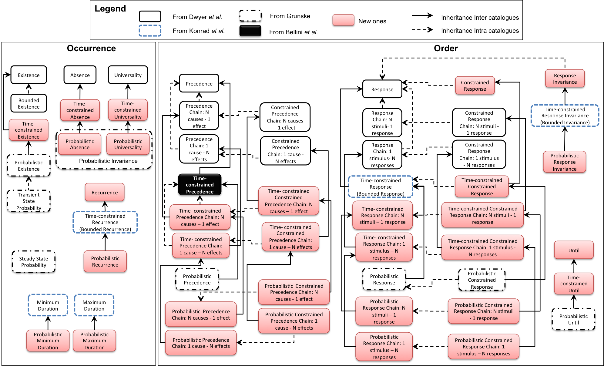 A harmonized view of Specification Patterns